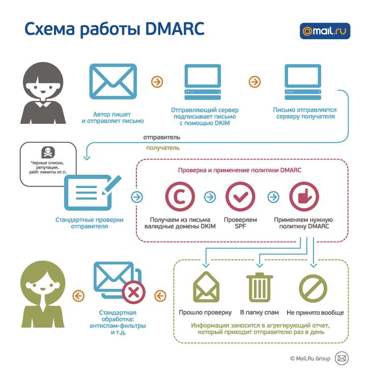 DMARC - как это работает?